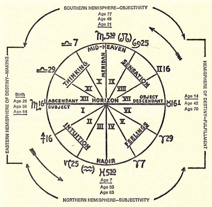 the astrology of personality dane rudhyar pdf