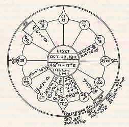 The Lunation Cycle - Chapter Seven, The Progressed Lunation Cycle